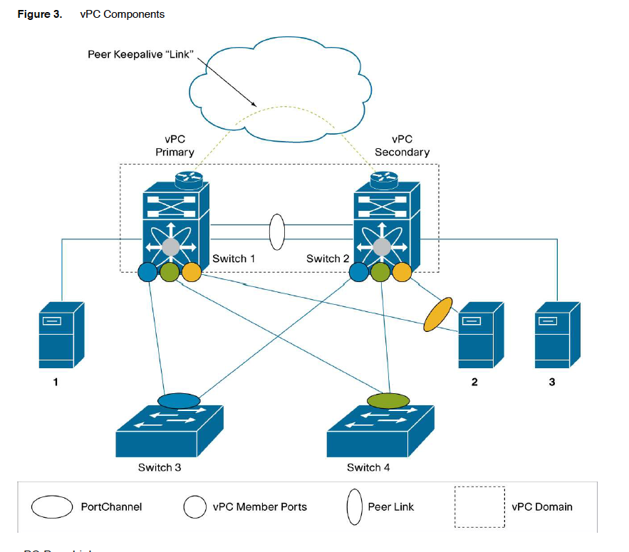 CCIE Data Center | nsx tech