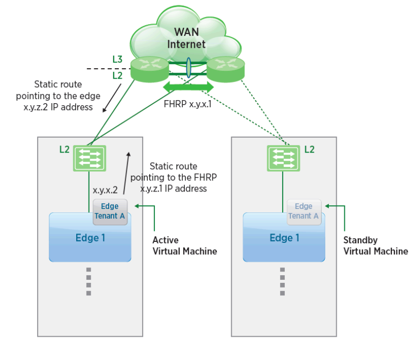 Understanding High Availability on the NSX Edge Services