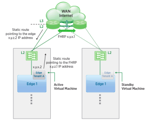 http://www.vmware.com/files/pdf/products/nsx/vmw-nsx-network-virtualization-design-guide.pdf